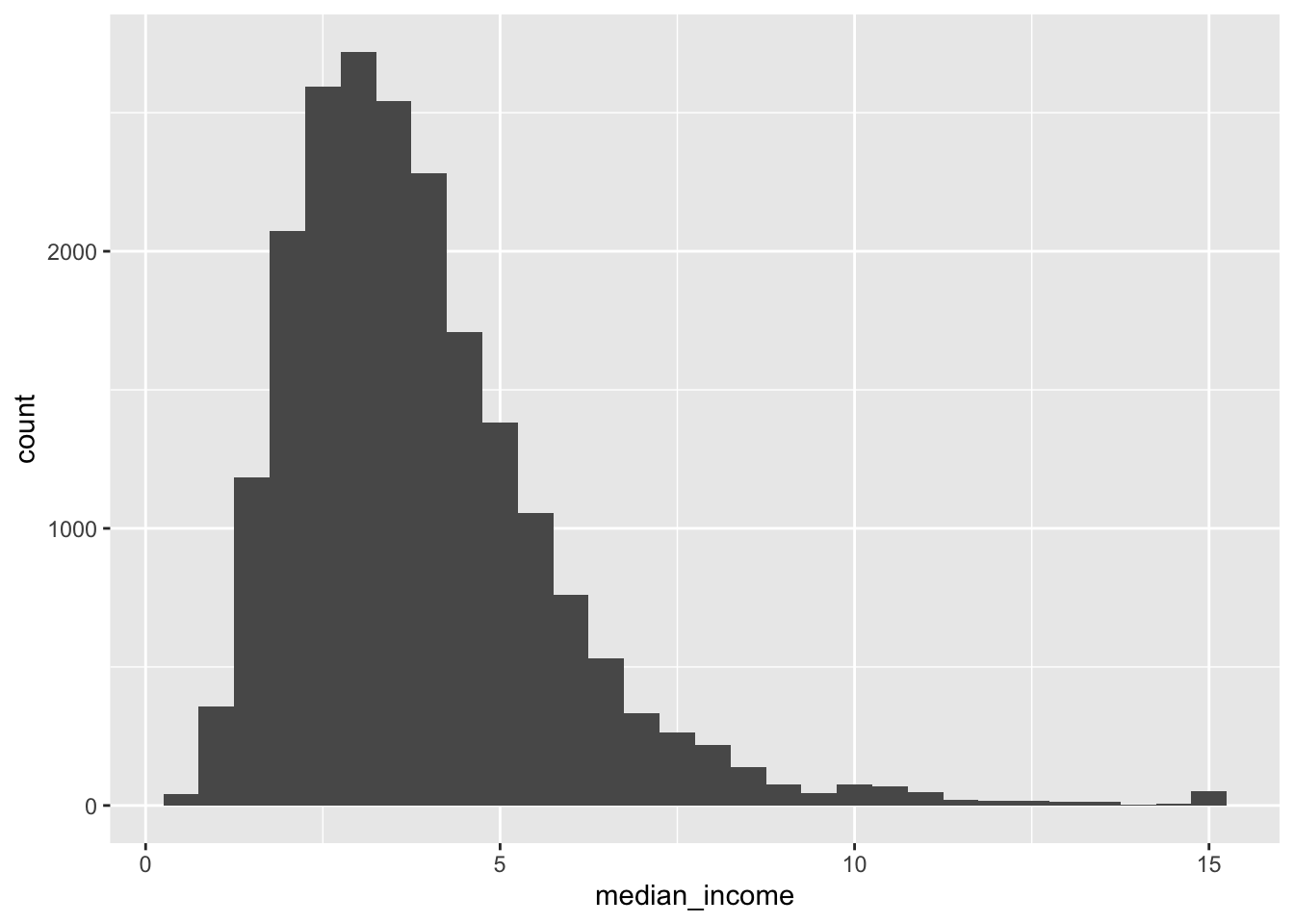 Histogram of Median Income